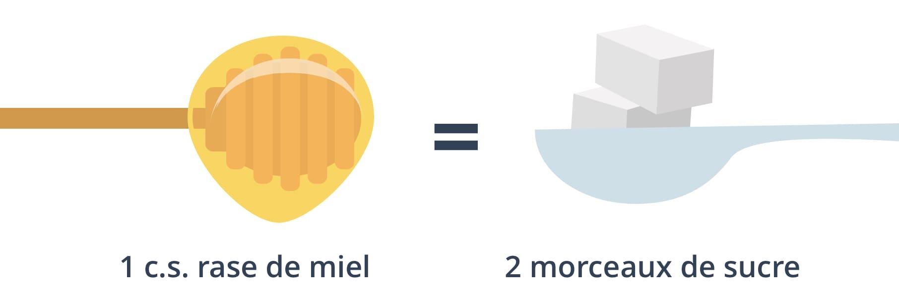 1 c.s. rase de miel = 2 morceaux de sucre