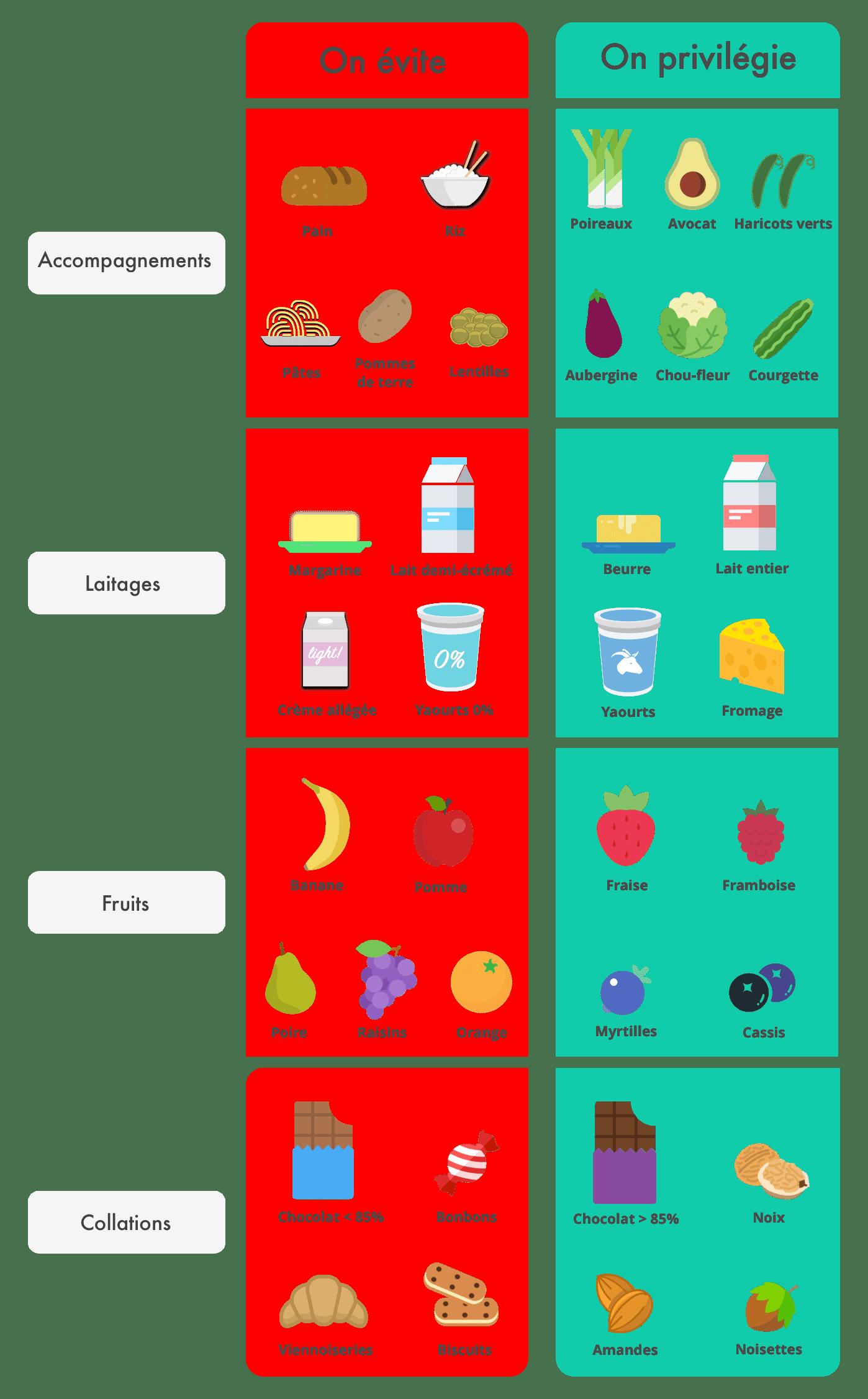 4 raisons pour lesquelles ton régime échoue